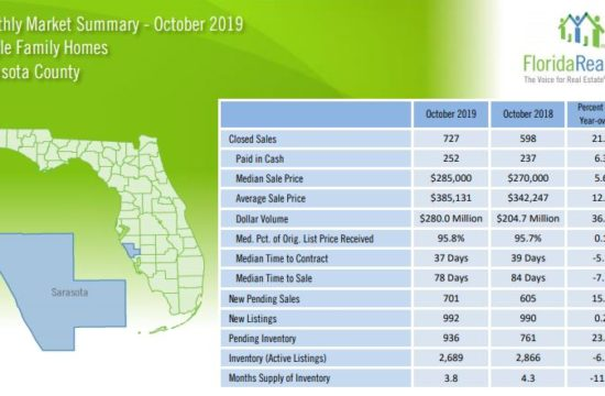 Sarasota Real Estate Report
