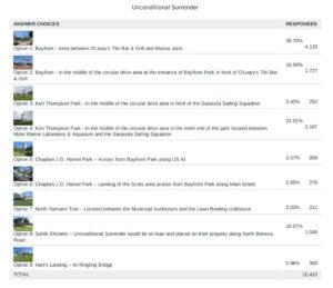 Unconditional Surrender Survey, Our Town Sarasota News Events